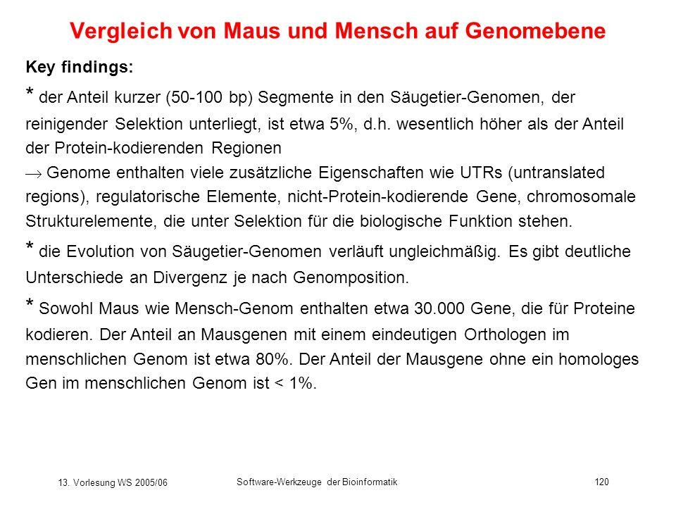 13. Vorlesung WS 2005/06 Software-Werkzeuge der Bioinformatik120 Vergleich von Maus und Mensch auf Genomebene Key findings: * der Anteil kurzer (50-10