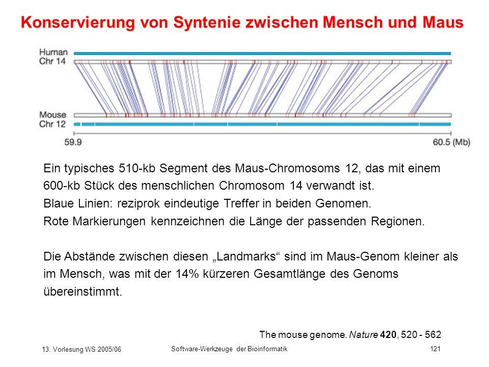 13. Vorlesung WS 2005/06 Software-Werkzeuge der Bioinformatik121 The mouse genome. Nature 420, 520 - 562 Konservierung von Syntenie zwischen Mensch un