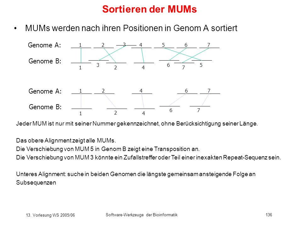 13. Vorlesung WS 2005/06 Software-Werkzeuge der Bioinformatik136 Sortieren der MUMs MUMs werden nach ihren Positionen in Genom A sortiert 12 3 4567 1