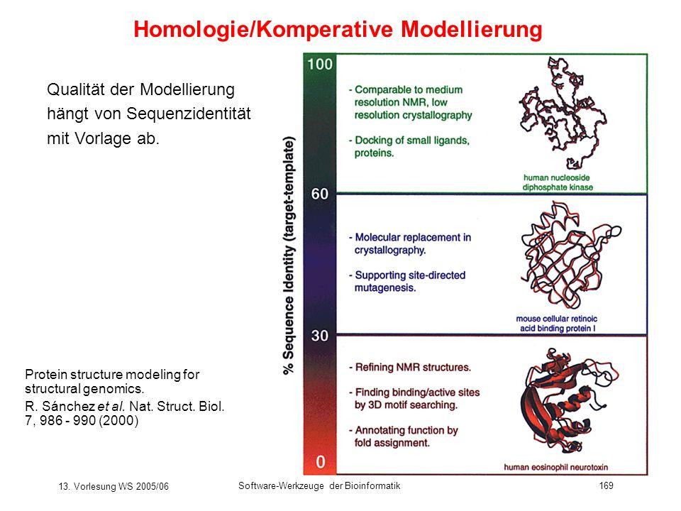 13. Vorlesung WS 2005/06 Software-Werkzeuge der Bioinformatik169 Homologie/Komperative Modellierung Protein structure modeling for structural genomics