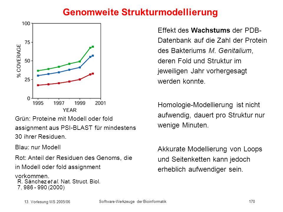 13. Vorlesung WS 2005/06 Software-Werkzeuge der Bioinformatik170 Genomweite Strukturmodellierung R. Sánchez et al. Nat. Struct. Biol. 7, 986 - 990 (20