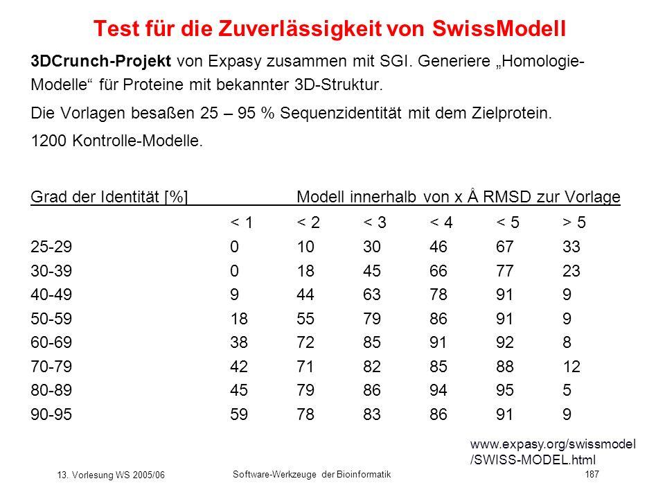 13. Vorlesung WS 2005/06 Software-Werkzeuge der Bioinformatik187 Test für die Zuverlässigkeit von SwissModell 3DCrunch-Projekt von Expasy zusammen mit