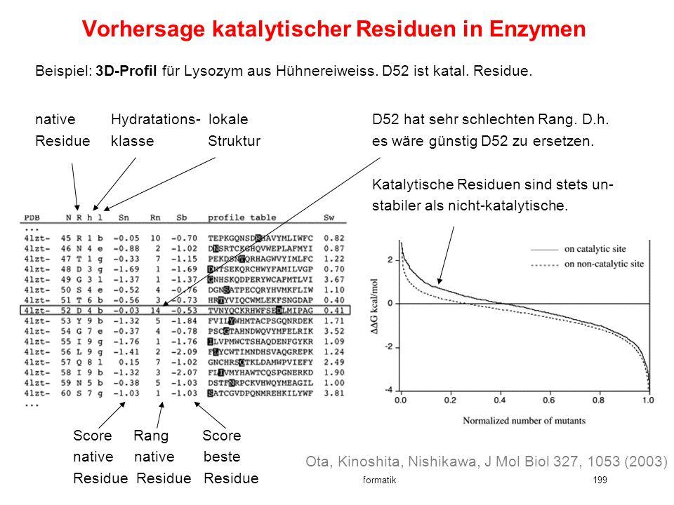 13. Vorlesung WS 2005/06 Software-Werkzeuge der Bioinformatik199 Vorhersage katalytischer Residuen in Enzymen Beispiel: 3D-Profil für Lysozym aus Hühn