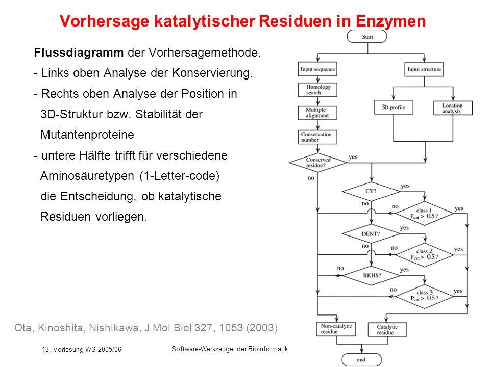 13. Vorlesung WS 2005/06 Software-Werkzeuge der Bioinformatik200 Vorhersage katalytischer Residuen in Enzymen Flussdiagramm der Vorhersagemethode. - L