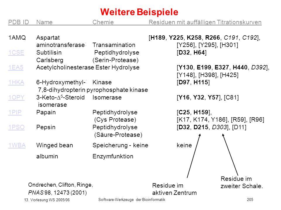 13. Vorlesung WS 2005/06 Software-Werkzeuge der Bioinformatik205 Weitere Beispiele PDB ID Name ChemieResiduen mit auffälligen Titrationskurven 1AMQ As