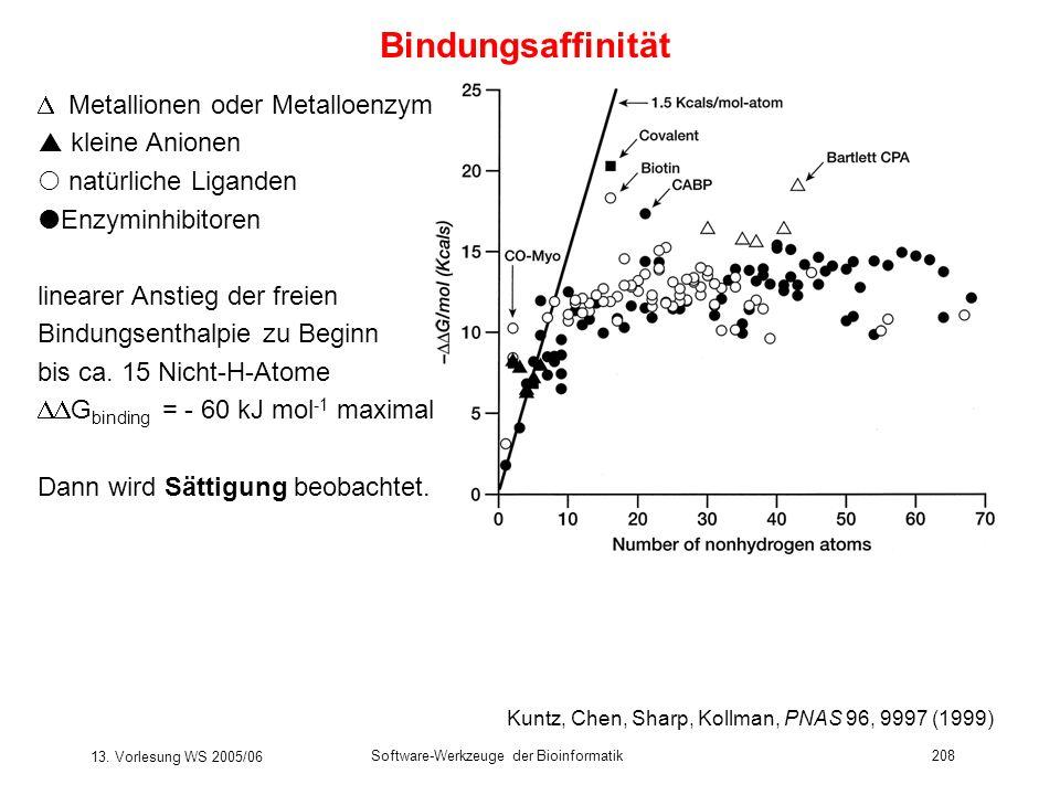 13. Vorlesung WS 2005/06 Software-Werkzeuge der Bioinformatik208 Bindungsaffinität Metallionen oder Metalloenzyme kleine Anionen natürliche Liganden E