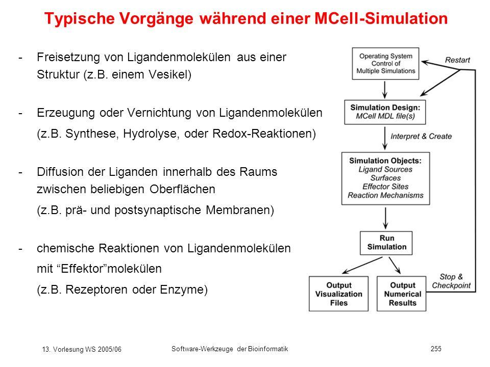 13. Vorlesung WS 2005/06 Software-Werkzeuge der Bioinformatik255 Typische Vorgänge während einer MCell-Simulation -Freisetzung von Ligandenmolekülen a