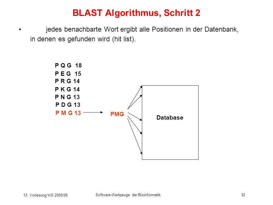 13. Vorlesung WS 2005/06 Software-Werkzeuge der Bioinformatik32 BLAST Algorithmus, Schritt 2 jedes benachbarte Wort ergibt alle Positionen in der Date