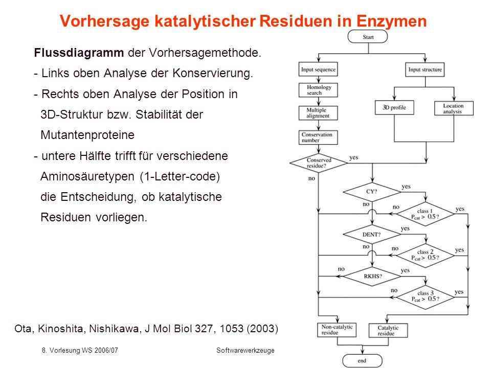 8. Vorlesung WS 2006/07Softwarewerkzeuge13 Vorhersage katalytischer Residuen in Enzymen Flussdiagramm der Vorhersagemethode. - Links oben Analyse der