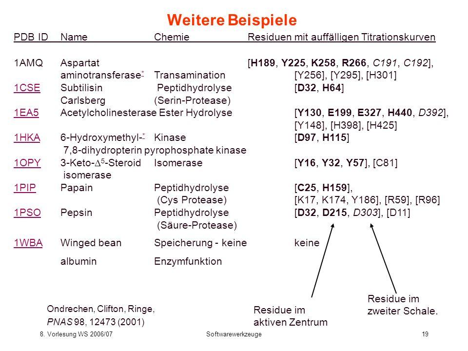 8. Vorlesung WS 2006/07Softwarewerkzeuge19 Weitere Beispiele PDB ID Name ChemieResiduen mit auffälligen Titrationskurven 1AMQ Aspartat [H189, Y225, K2