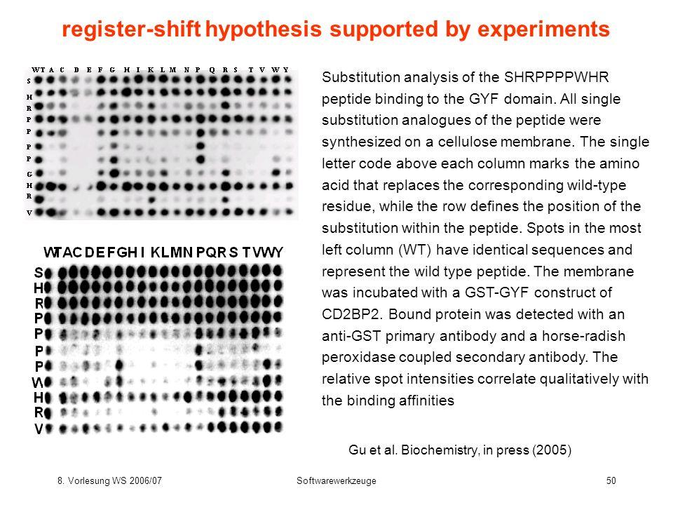 8. Vorlesung WS 2006/07Softwarewerkzeuge50 register-shift hypothesis supported by experiments Gu et al. Biochemistry, in press (2005) Substitution ana