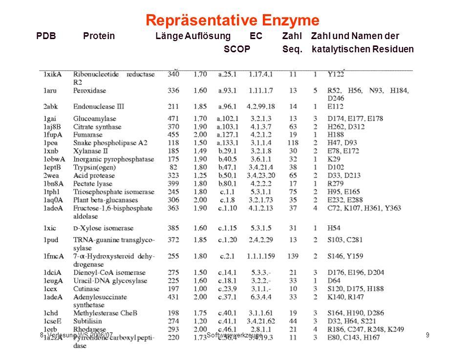 8. Vorlesung WS 2006/07Softwarewerkzeuge9 Repräsentative Enzyme PDBProtein Länge Auflösung EC Zahl Zahl und Namen der SCOP Seq. katalytischen Residuen