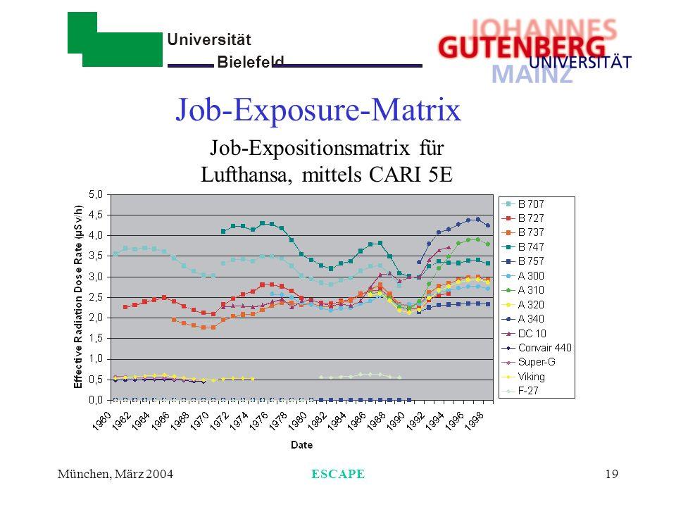 Universität Bielefeld - München, März 2004ESCAPE19 Job-Exposure-Matrix Job-Expositionsmatrix für Lufthansa, mittels CARI 5E