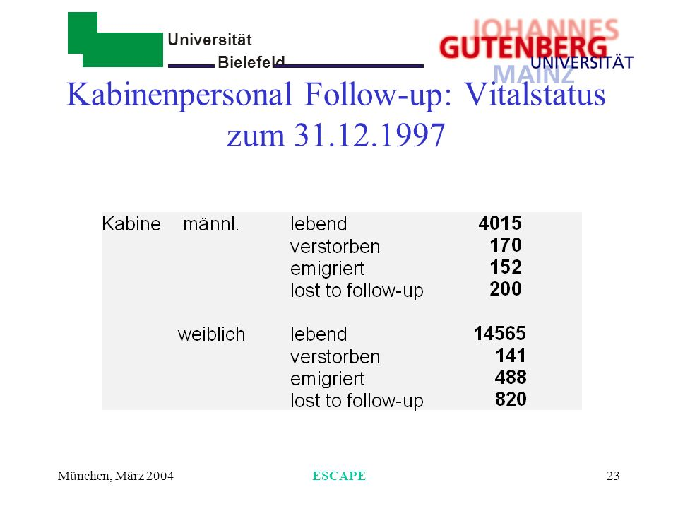 Universität Bielefeld - München, März 2004ESCAPE23 Kabinenpersonal Follow-up: Vitalstatus zum 31.12.1997