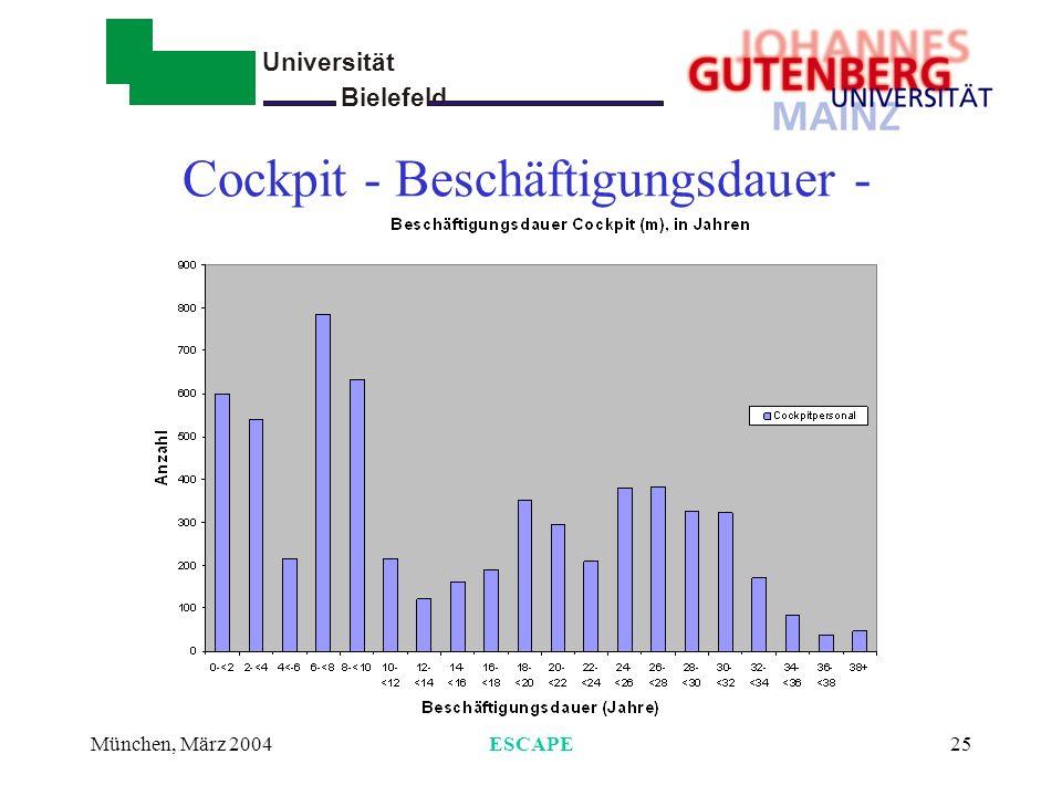 Universität Bielefeld - München, März 2004ESCAPE26 Cockpit - Blockstunden pro Jahr -