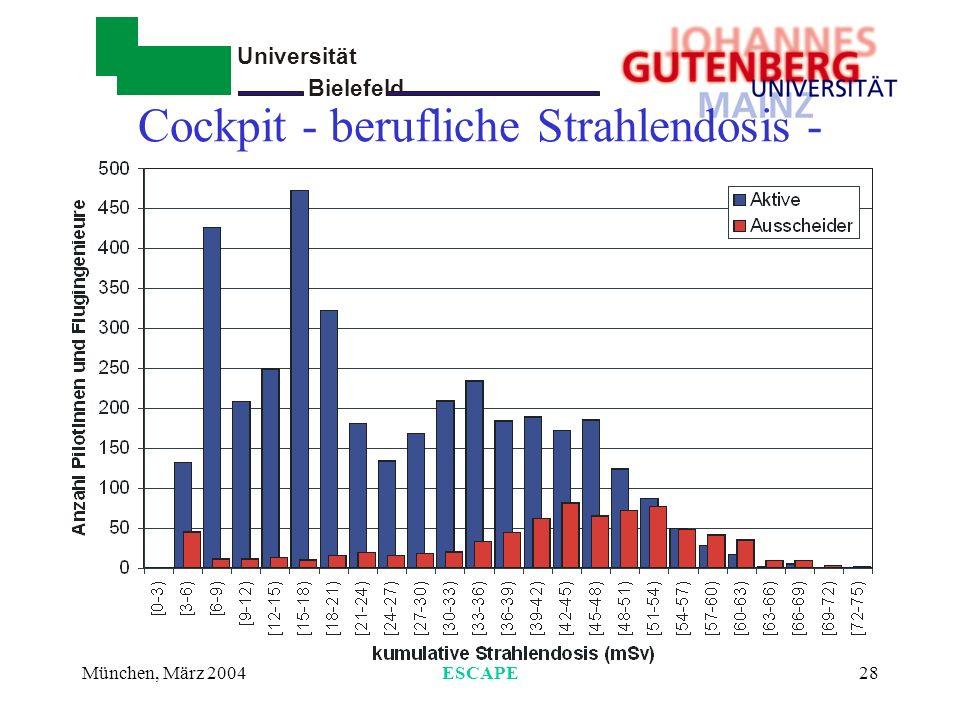 Universität Bielefeld - München, März 2004ESCAPE29 Auswertung Personenjahre 1960 -1997 Cockpit männlich: 105 037 weiblich: 625 Kabine weiblich:188 218 männlich: 60665