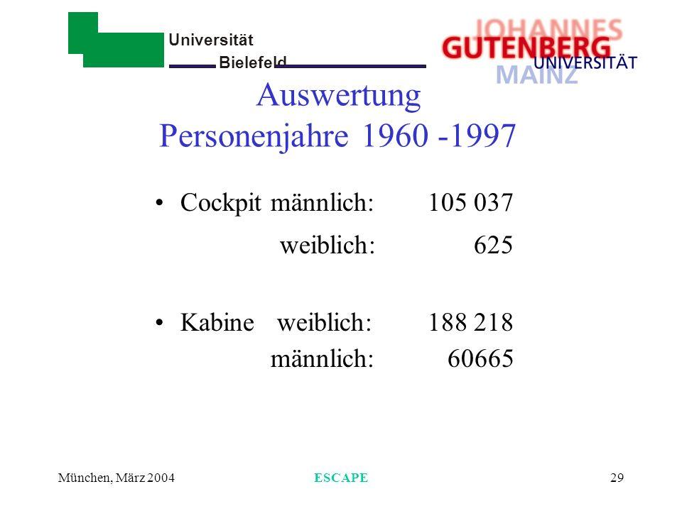 Universität Bielefeld - München, März 2004ESCAPE29 Auswertung Personenjahre 1960 -1997 Cockpit männlich: 105 037 weiblich: 625 Kabine weiblich:188 218