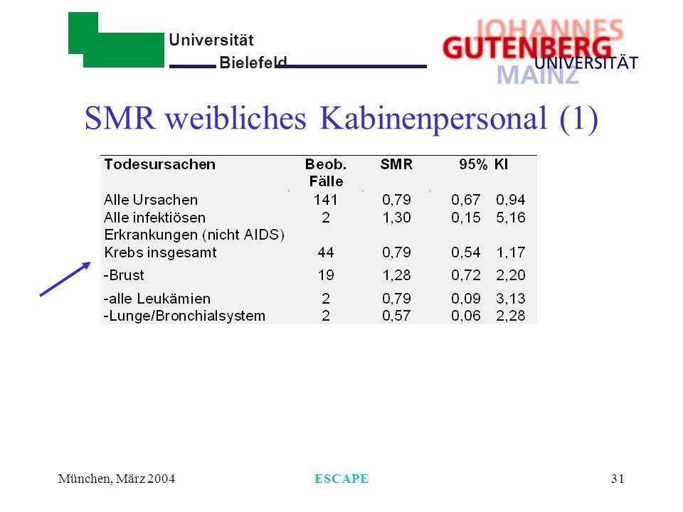 Universität Bielefeld - München, März 2004ESCAPE31 SMR weibliches Kabinenpersonal (1)