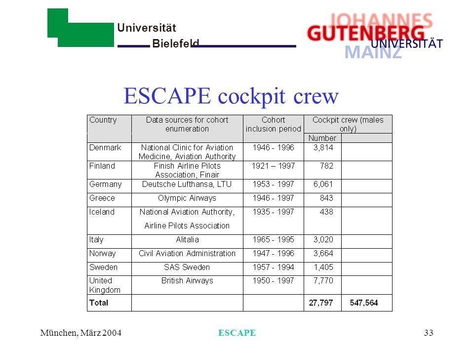 Universität Bielefeld - München, März 2004ESCAPE33 ESCAPE cockpit crew
