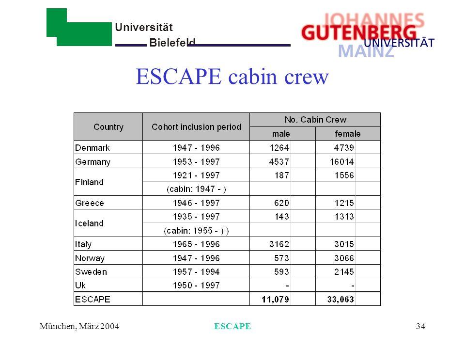 Universität Bielefeld - München, März 2004ESCAPE35 Total deaths per country and cohort
