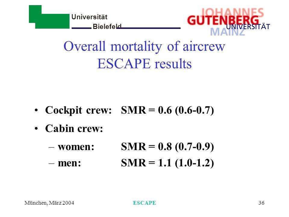 Universität Bielefeld - München, März 2004ESCAPE36 Overall mortality of aircrew ESCAPE results Cockpit crew: SMR = 0.6 (0.6-0.7) Cabin crew: –women: S