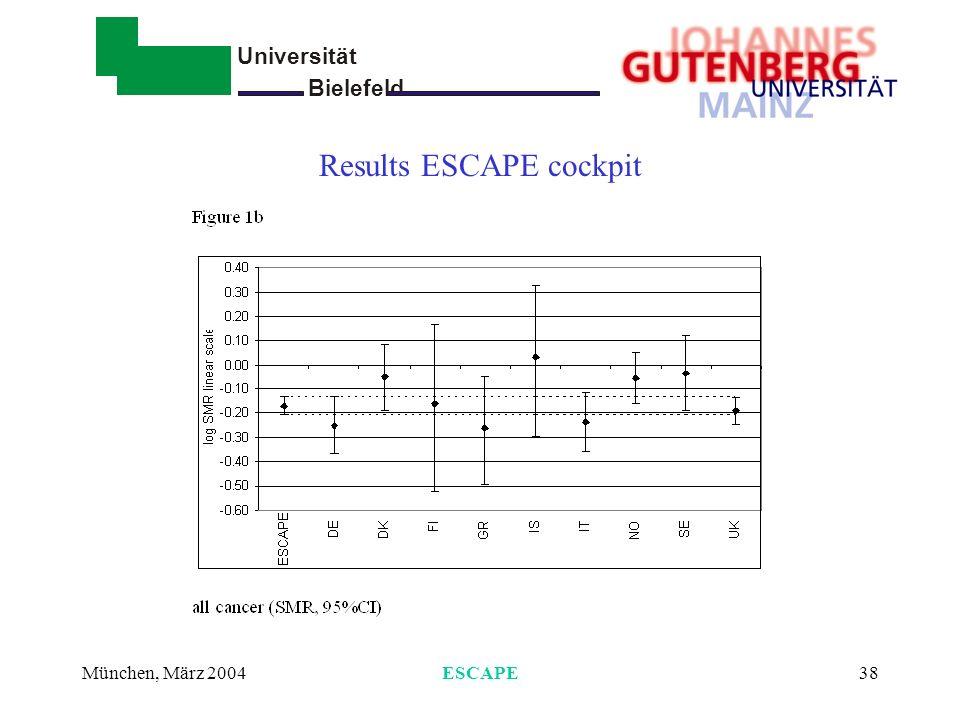 Universität Bielefeld - München, März 2004ESCAPE39 Results ESCAPE cockpit