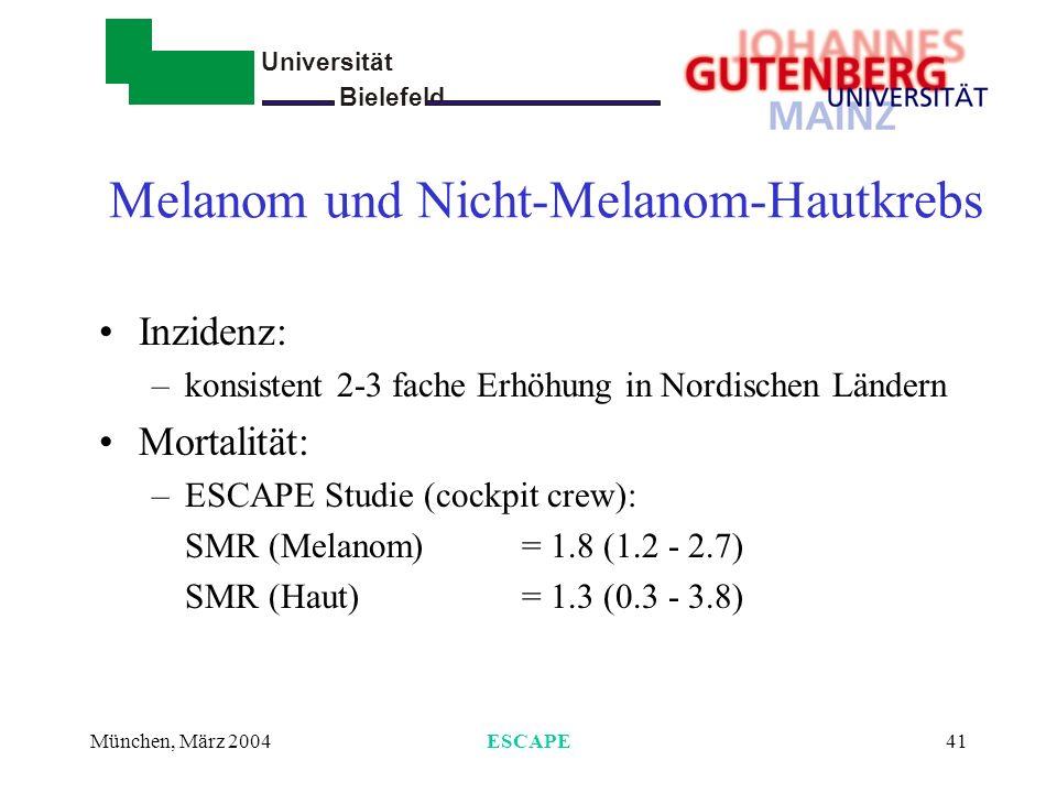 Universität Bielefeld - München, März 2004ESCAPE41 Melanom und Nicht-Melanom-Hautkrebs Inzidenz: –konsistent 2-3 fache Erhöhung in Nordischen Ländern