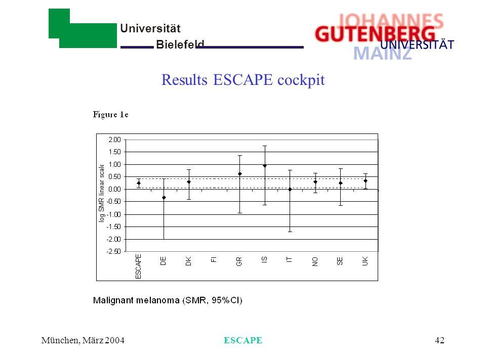 Universität Bielefeld - München, März 2004ESCAPE43 Spezifische Ergebnisse - Schilddrüsenkrebs Seltene Erkrankung –Einzelstudien zu klein ESCAPE Ergebnisse (Schildd./endokrine Org): –5 Fälle beobachtet versus 3,6 erwartet –SMR = 1.4 (0.4-3.5)