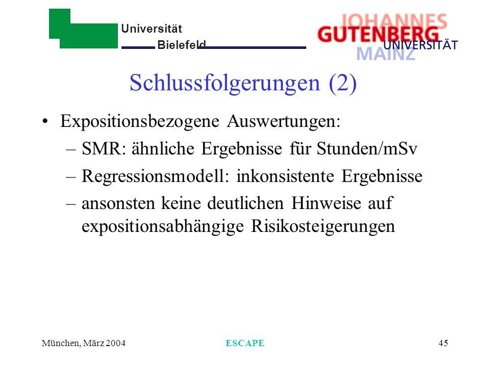 Universität Bielefeld - München, März 2004ESCAPE45 Schlussfolgerungen (2) Expositionsbezogene Auswertungen: –SMR: ähnliche Ergebnisse für Stunden/mSv