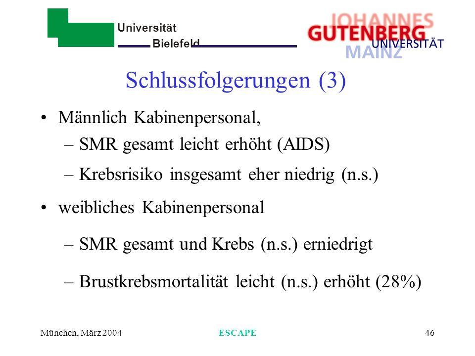 Universität Bielefeld - München, März 2004ESCAPE47 Vergleich mit bisherigen Studien Gesamt-SMR und Krebs-SMR niedrig Keine erhöhten Melanomrisiken in D, aber in EU Brustkrebsrisiko weniger deutlich erhöht als in Inzidenzstudien (nordische Länder)