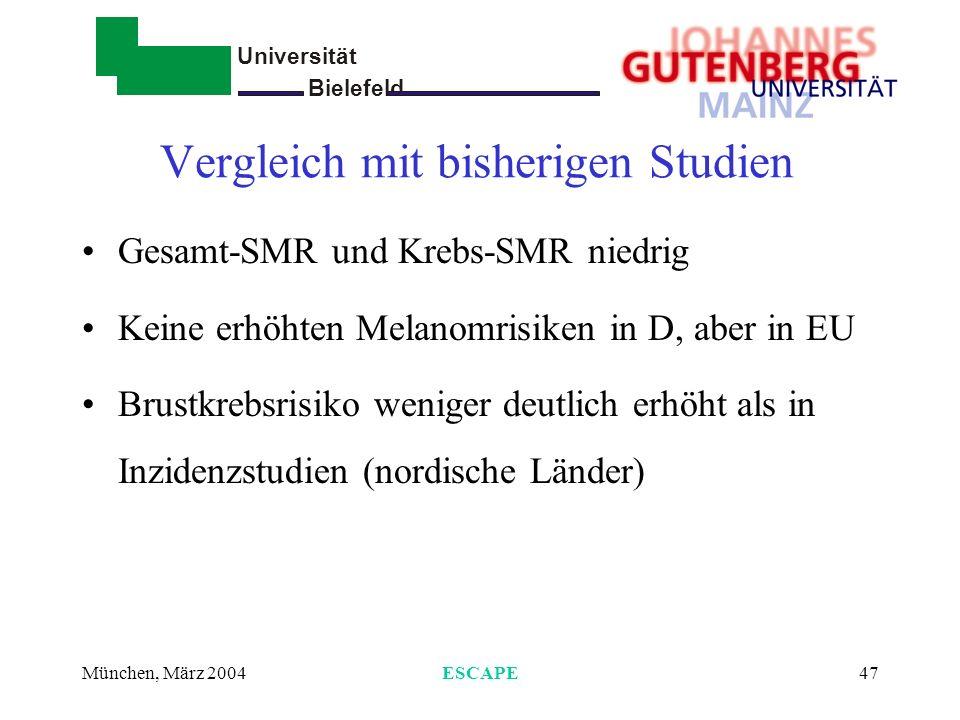 Universität Bielefeld - München, März 2004ESCAPE47 Vergleich mit bisherigen Studien Gesamt-SMR und Krebs-SMR niedrig Keine erhöhten Melanomrisiken in