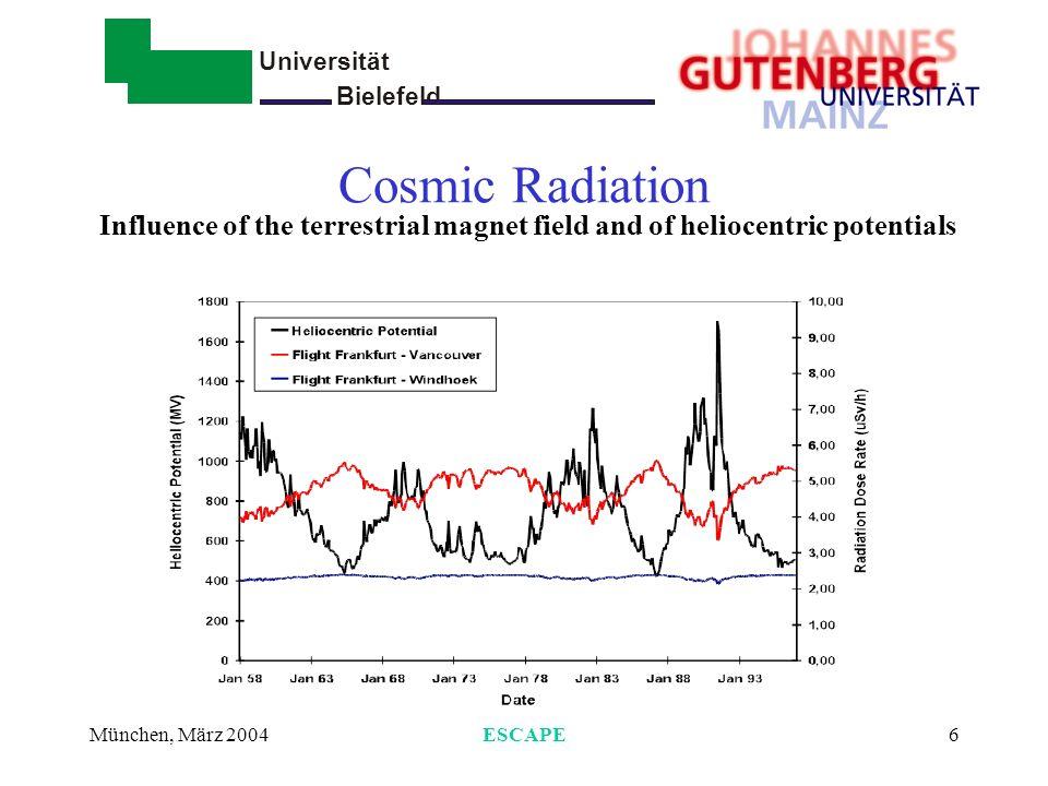 Universität Bielefeld - München, März 2004ESCAPE7 Niedrigdosis-das Problem LSS-Daten geben wenig Auskunft über Verlauf der Dosis- Wirkungs-kurve im Niedrigdosisbereich