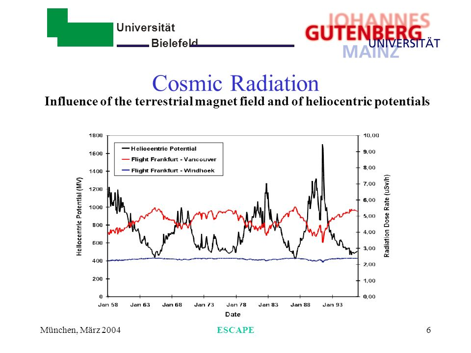 Universität Bielefeld - München, März 2004ESCAPE6 Cosmic Radiation Influence of the terrestrial magnet field and of heliocentric potentials