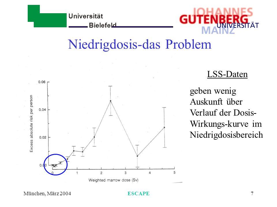 Universität Bielefeld - München, März 2004ESCAPE7 Niedrigdosis-das Problem LSS-Daten geben wenig Auskunft über Verlauf der Dosis- Wirkungs-kurve im Ni