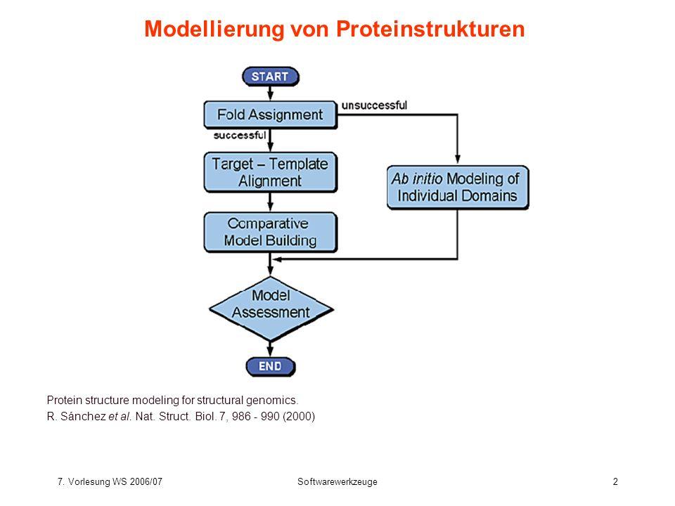 7. Vorlesung WS 2006/07Softwarewerkzeuge2 Modellierung von Proteinstrukturen Protein structure modeling for structural genomics. R. Sánchez et al. Nat