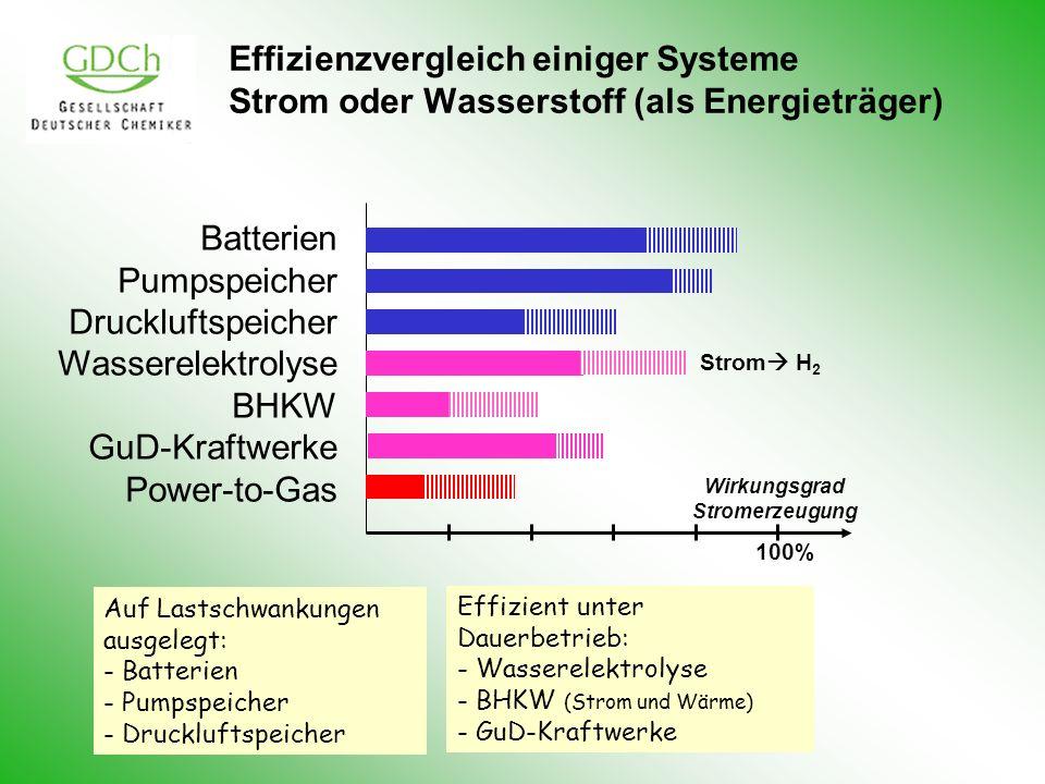 Effizienzvergleich einiger Systeme Strom oder Wasserstoff (als Energieträger) Batterien Pumpspeicher Druckluftspeicher Wasserelektrolyse BHKW GuD-Kraf