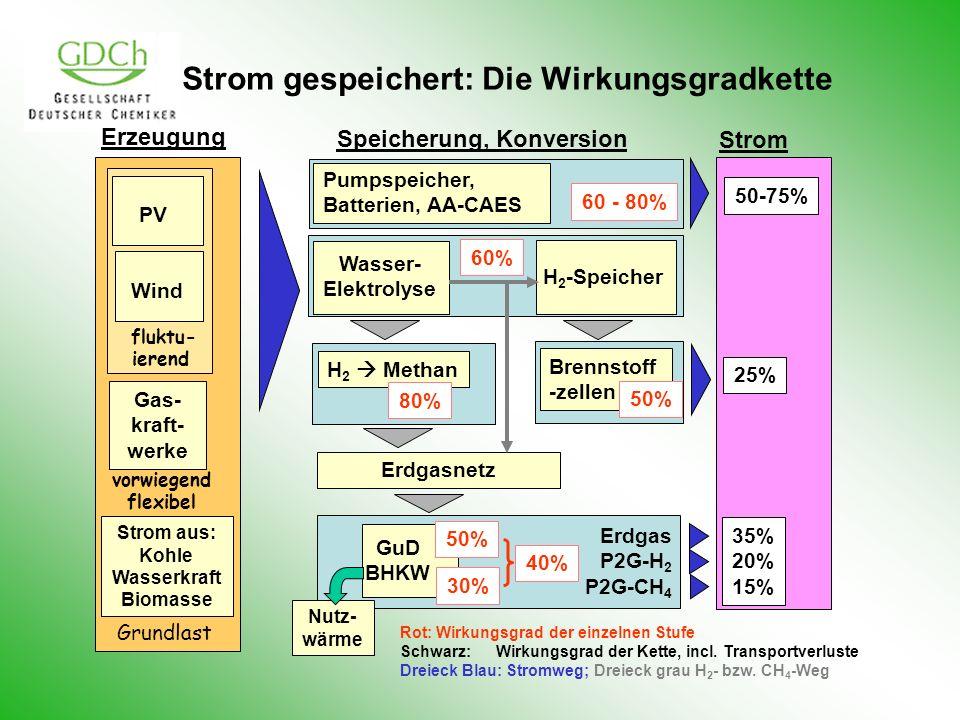 Strom gespeichert: Die Wirkungsgradkette PV Wind Gas- kraft- werke Wasser- Elektrolyse H 2 -Speicher Erdgasnetz H 2 Methan GuD BHKW Pumpspeicher, Batt