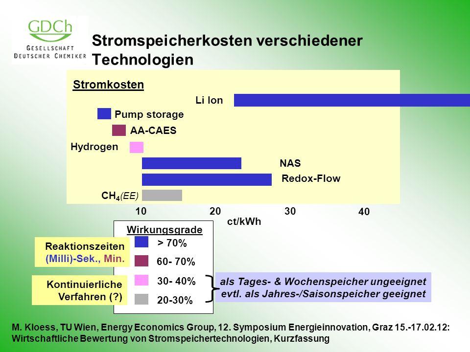 Stromspeicherkosten verschiedener Technologien 10 2030 40 ct/kWh AA-CAES Li Ion NAS Hydrogen Pump storage Redox-Flow CH 4 (EE) als Tages- & Wochenspei