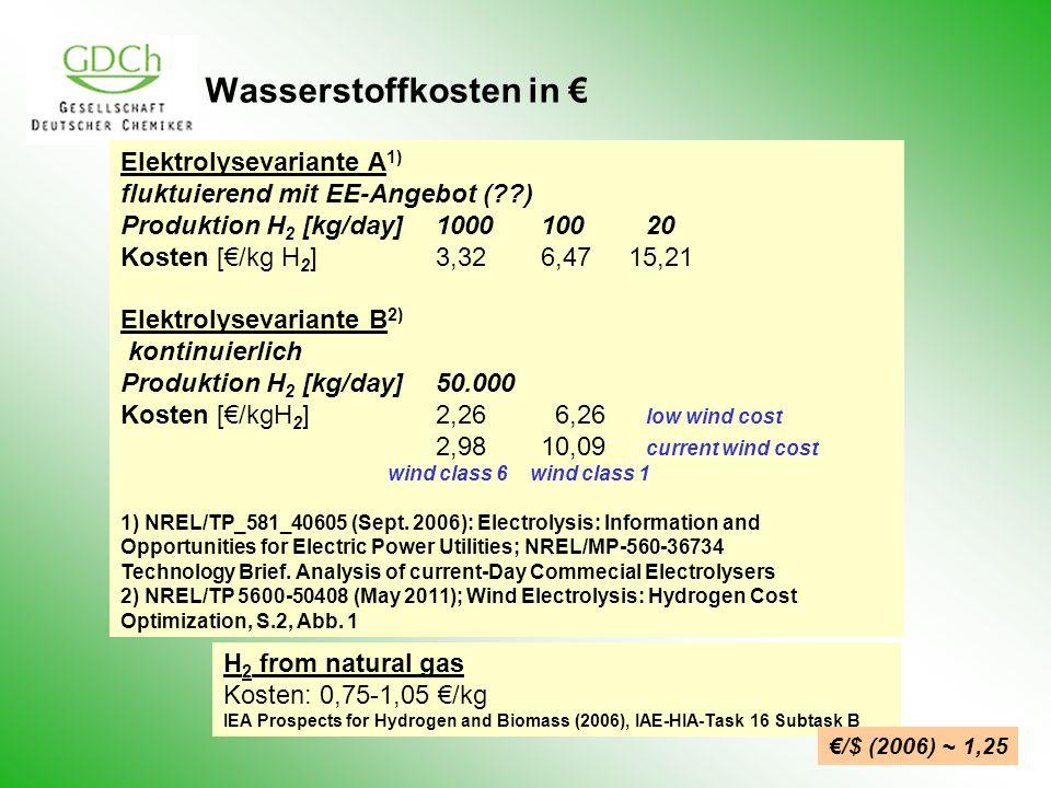 Wasserstoffkosten in Elektrolysevariante A 1) fluktuierend mit EE-Angebot (??) Produktion H 2 [kg/day]100010020 Kosten [/kg H 2 ]3,326,47 15,21 Elektr