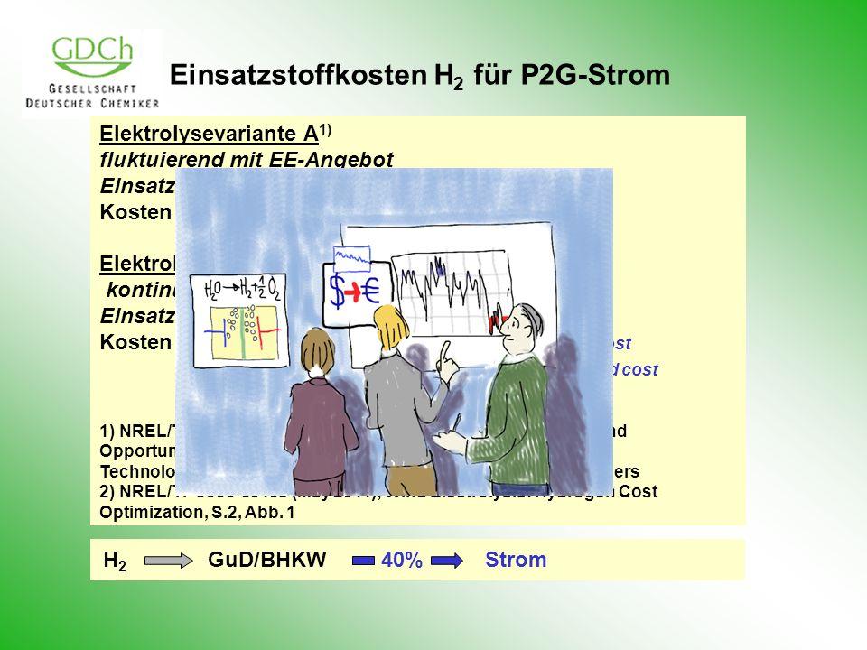 Einsatzstoffkosten H 2 für P2G-Strom Elektrolysevariante A 1) fluktuierend mit EE-Angebot Einsatz H2 [kg/day]100010020 Kosten Strom [/kWh]0,250,49 1,1