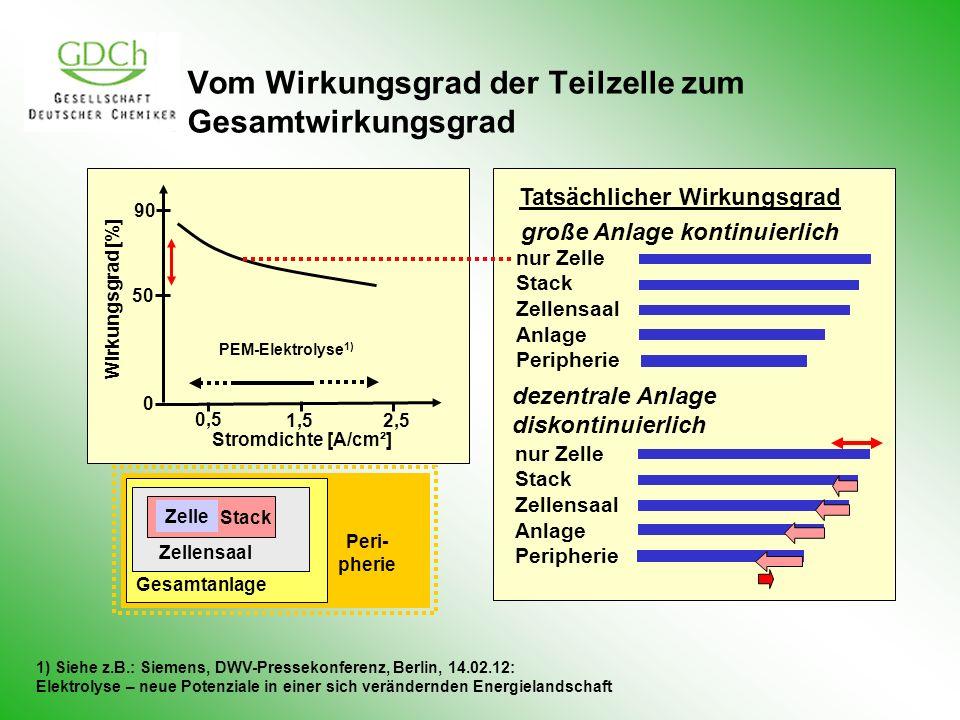 Vom Wirkungsgrad der Teilzelle zum Gesamtwirkungsgrad 1) Siehe z.B.: Siemens, DWV-Pressekonferenz, Berlin, 14.02.12: Elektrolyse – neue Potenziale in