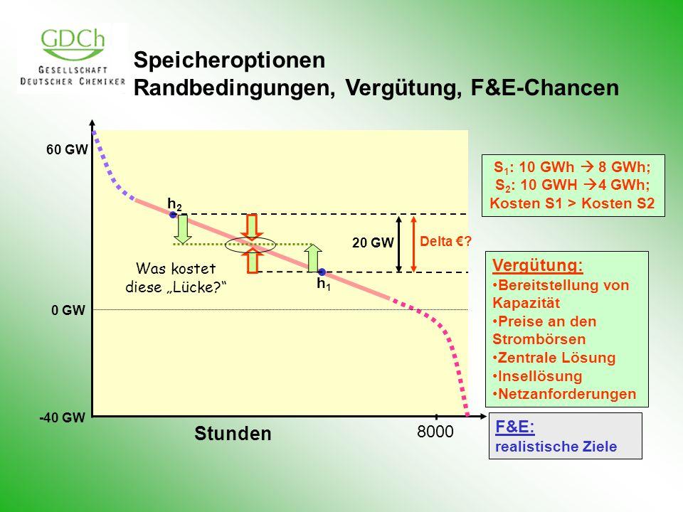 Speicheroptionen Randbedingungen, Vergütung, F&E-Chancen 60 GW 0 GW -40 GW Stunden 8000 20 GW h2h2 h1h1 S 1 : 10 GWh 8 GWh; S 2 : 10 GWH 4 GWh; Kosten