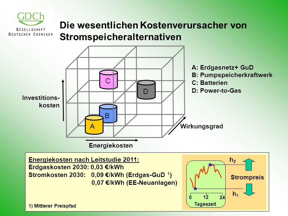 Wirkungsgrad Investitions- kosten Energiekosten A B C D Die wesentlichen Kostenverursacher von Stromspeicheralternativen A: Erdgasnetz+ GuD B: Pumpspe