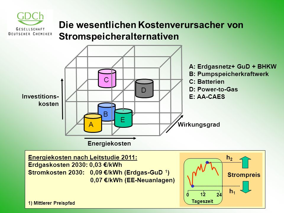 Wirkungsgrad Investitions- kosten Energiekosten A B C D Die wesentlichen Kostenverursacher von Stromspeicheralternativen A: Erdgasnetz+ GuD + BHKW B: