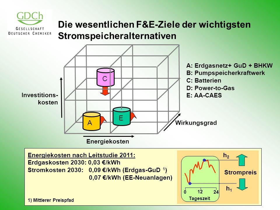 Wirkungsgrad Investitions- kosten Energiekosten C Die wesentlichen F&E-Ziele der wichtigsten Stromspeicheralternativen A: Erdgasnetz+ GuD + BHKW B: Pu