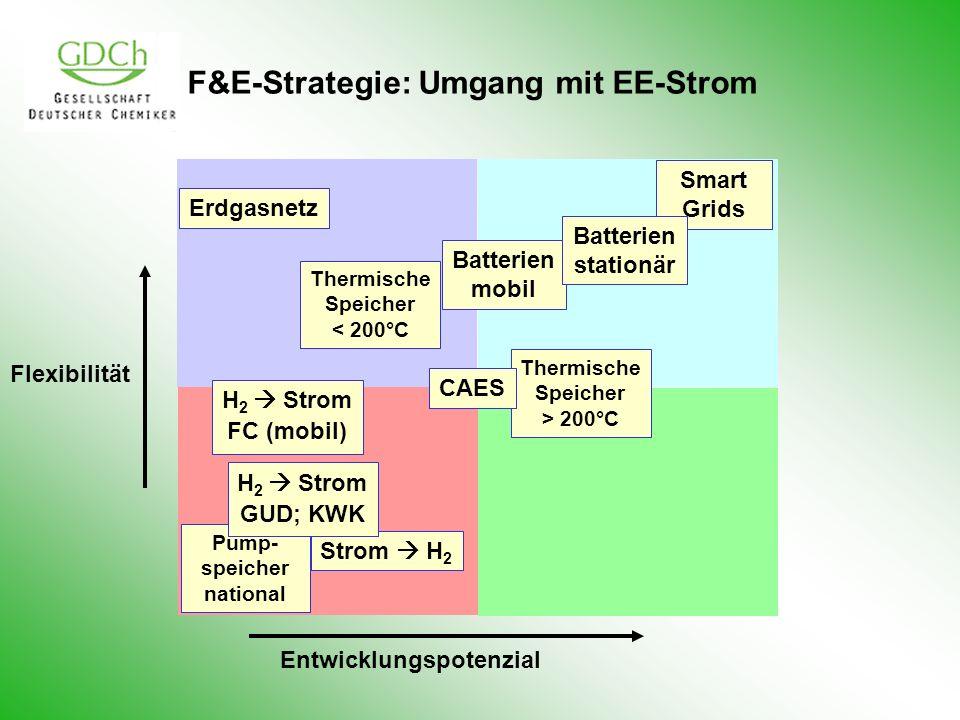 Thermische Speicher < 200°C F&E-Strategie: Umgang mit EE-Strom Flexibilität Entwicklungspotenzial Pump- speicher national Smart Grids Strom H 2 H 2 St
