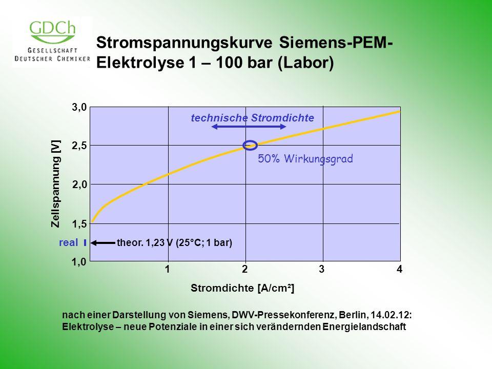 Stromspannungskurve Siemens-PEM- Elektrolyse 1 – 100 bar (Labor) 3,0 2,5 2,0 1,5 1,0 theor. 1,23 V (25°C; 1 bar) real Zellspannung [V] 1 23 4 50% Wirk