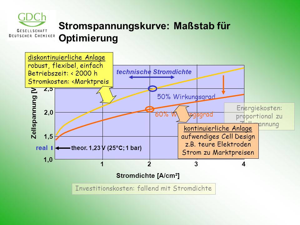 Stromspannungskurve: Maßstab für Optimierung 3,0 2,5 2,0 1,5 1,0 theor. 1,23 V (25°C; 1 bar) real Zellspannung [V] 1 23 4 50% Wirkungsgrad technische