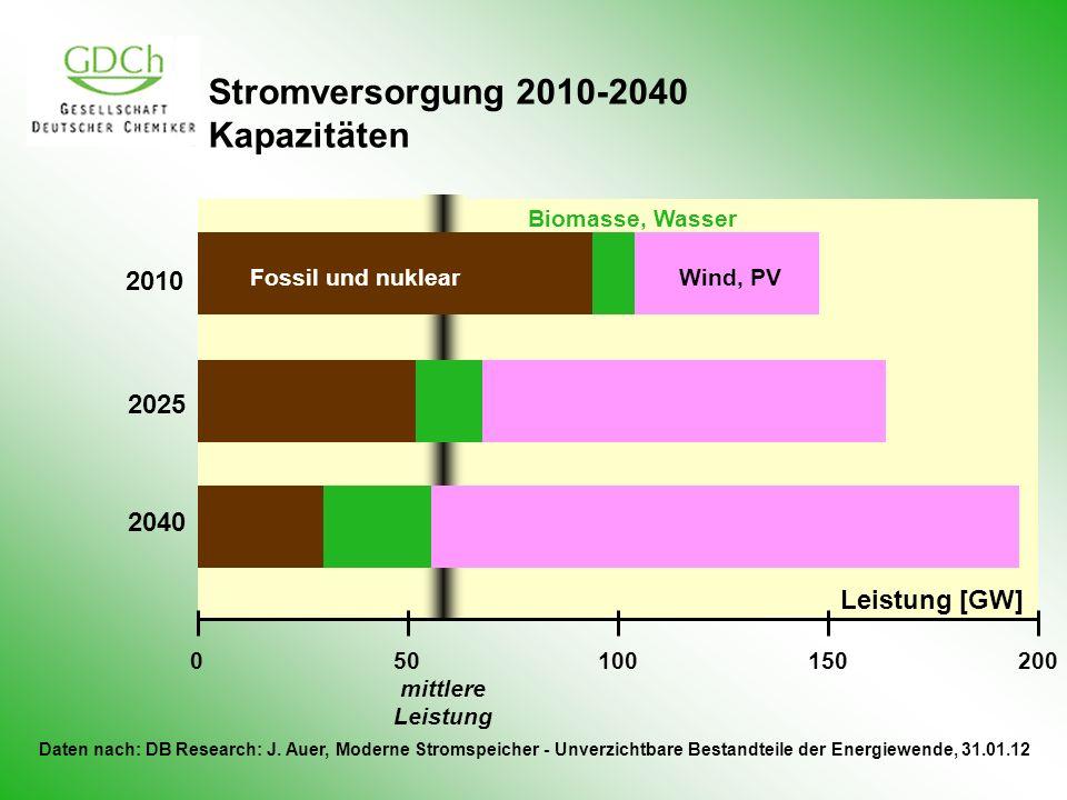 Stromversorgung 2010-2040 Kapazitäten 050100150200 2010 2025 2040 Fossil und nuklear Biomasse, Wasser Wind, PV Daten nach: DB Research: J. Auer, Moder