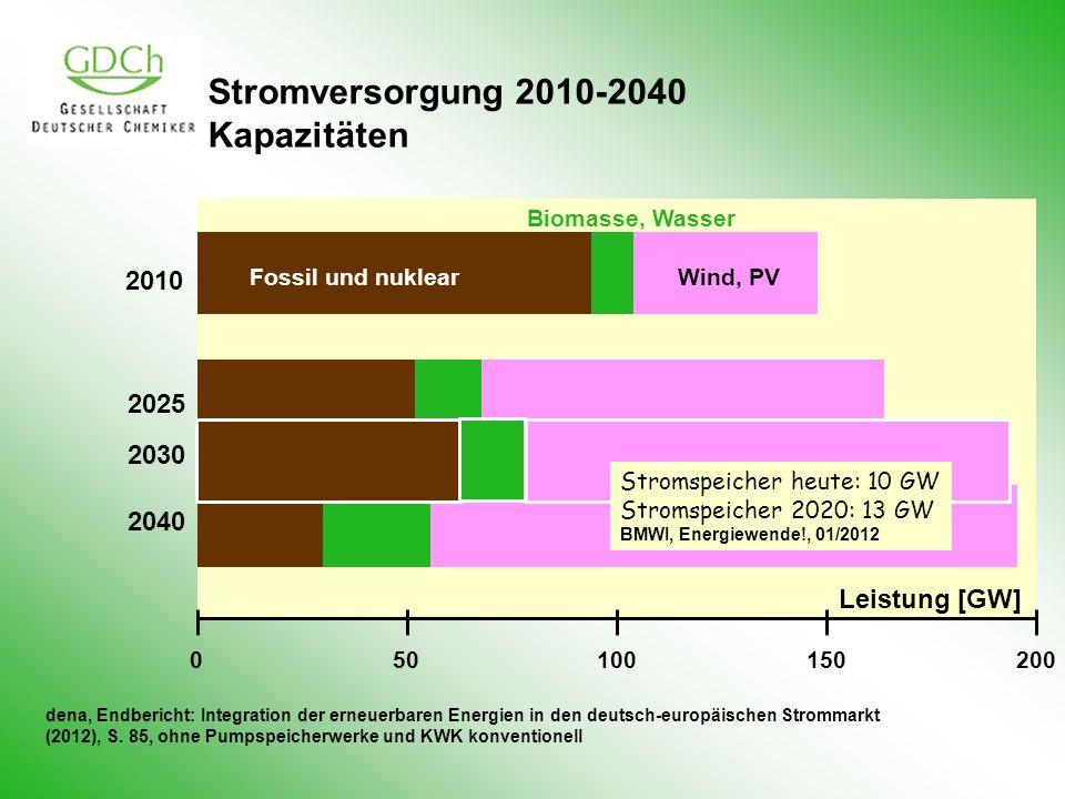 Stromversorgung 2010-2040 Kapazitäten 050100150200 2010 2025 2040 Fossil und nuklear Biomasse, Wasser Wind, PV dena, Endbericht: Integration der erneu